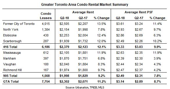 Rapid Rent Growth Continues While Construction Reaches 30